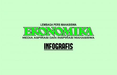 Perkembangan Ekspor Impor Daerah Istimewa Yogyakarta